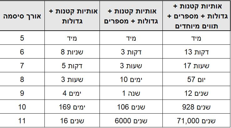 אורך סיסמאות